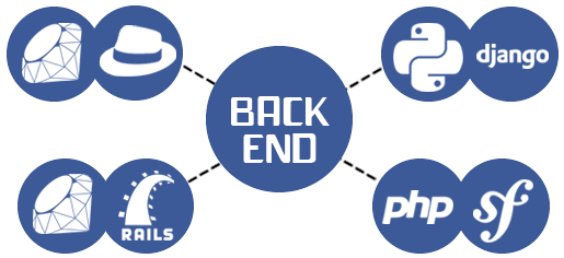 Technologies Used For Backend Development